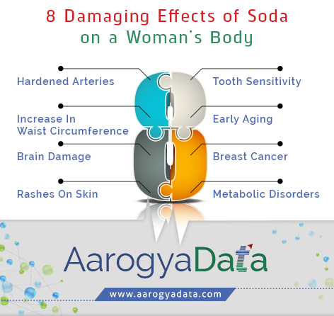 effects of soda on the body It seems like every time we turn around, there is another study about the negative  health effects of soft drinks, and recently attention has turned.